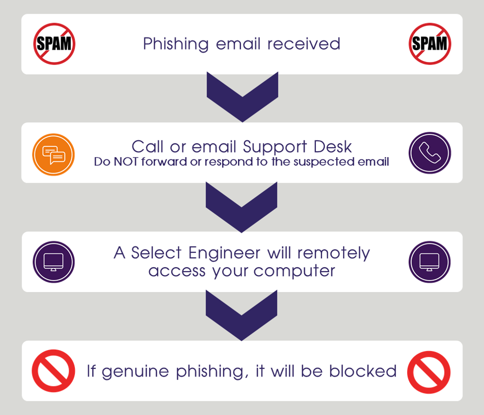 Get a phishing email, contact IT support, engineer looks at it, Select Technology blocks it