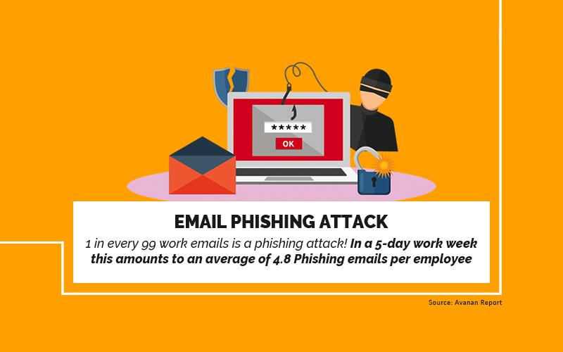 Email Phishing Attack, 1 in every 99 work email is a phishing attack! In a 5 day work week this amounts to an average of 4.8 phishing emails per employee!