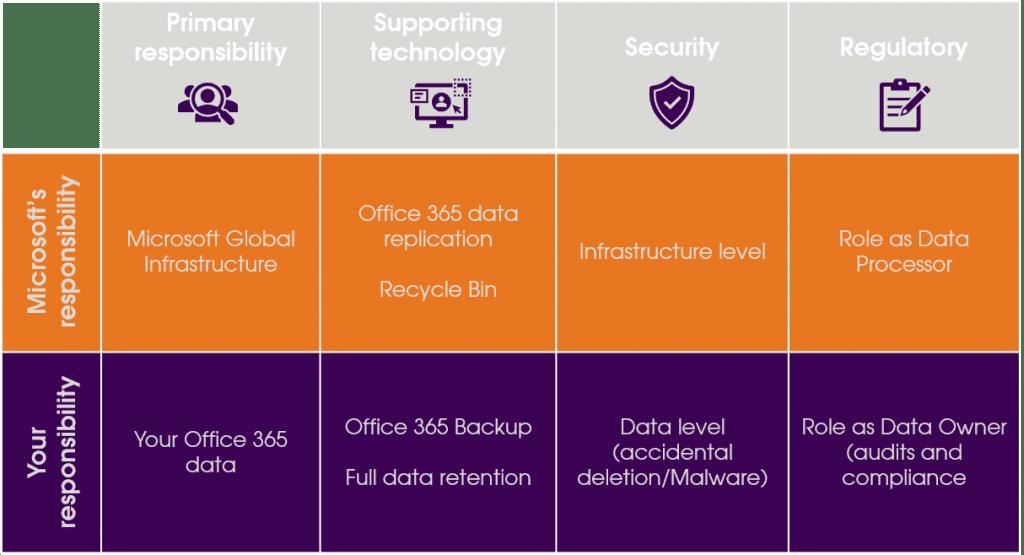 Microsoft-Shared-Responsibility
